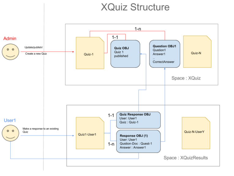 xquiz-structure.png